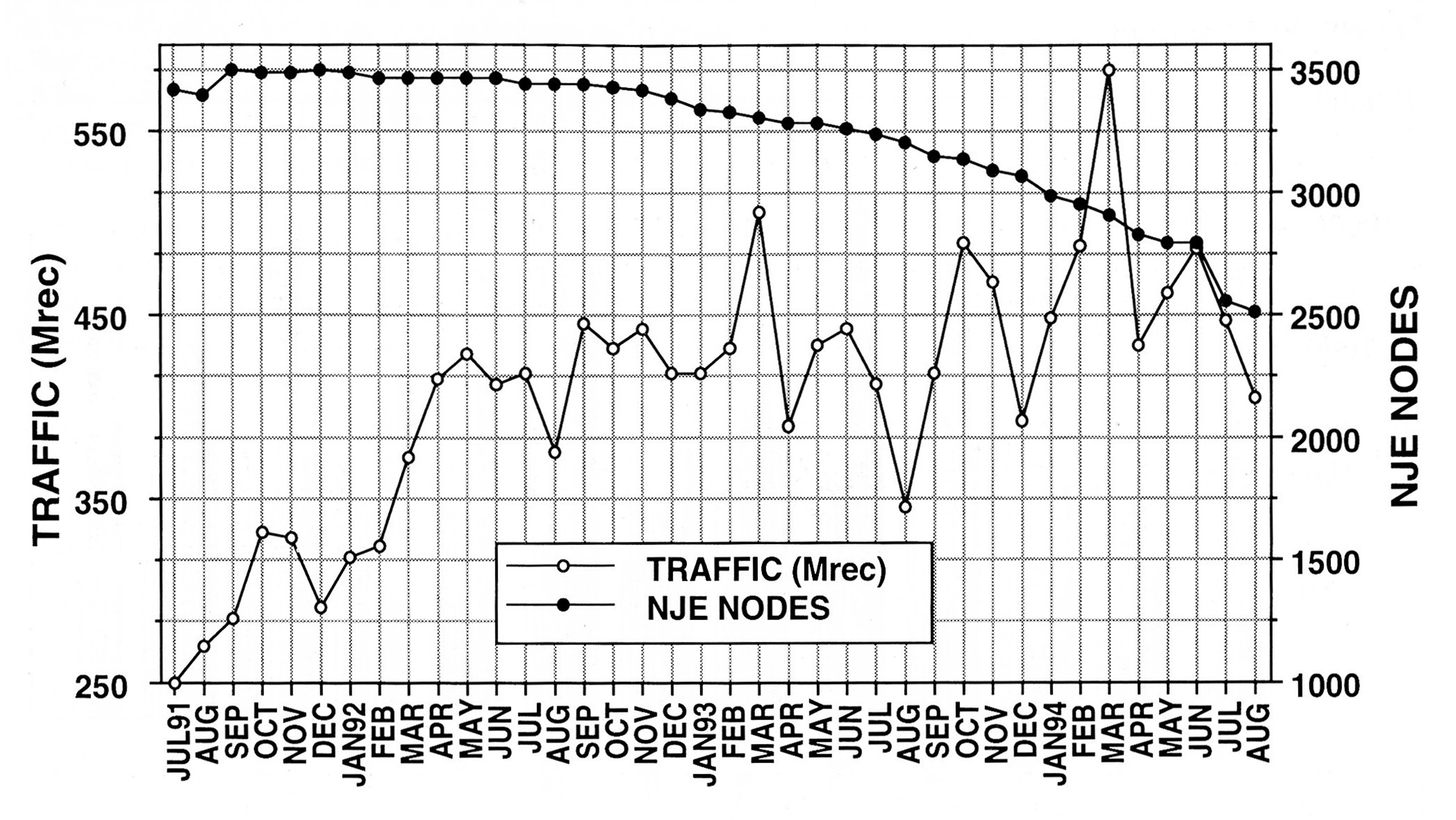 The Traffic volume compared to the number of NJE nodes between July 1991 and August 1994. (one record could contain up to 80 bytes)