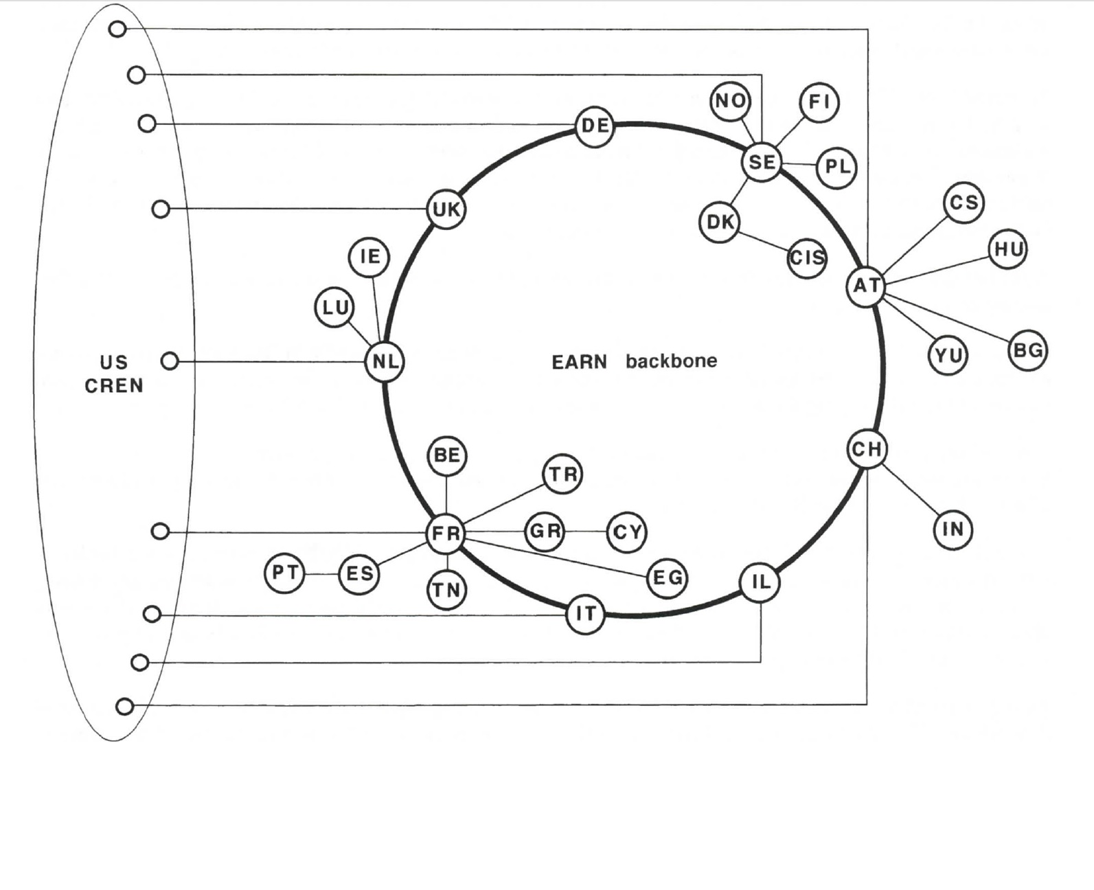 EARN Regions